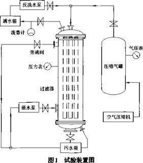 车载式高分子微滤烧结膜过滤器反冲洗试验研究