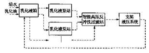 智能反冲洗高压过滤站的工作原理与控制模式
