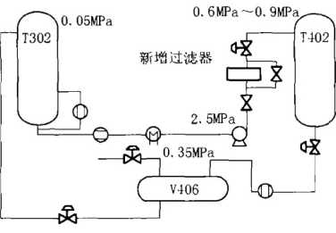 自动反冲洗过滤器的开发及在 脱硫溶剂系统的应用