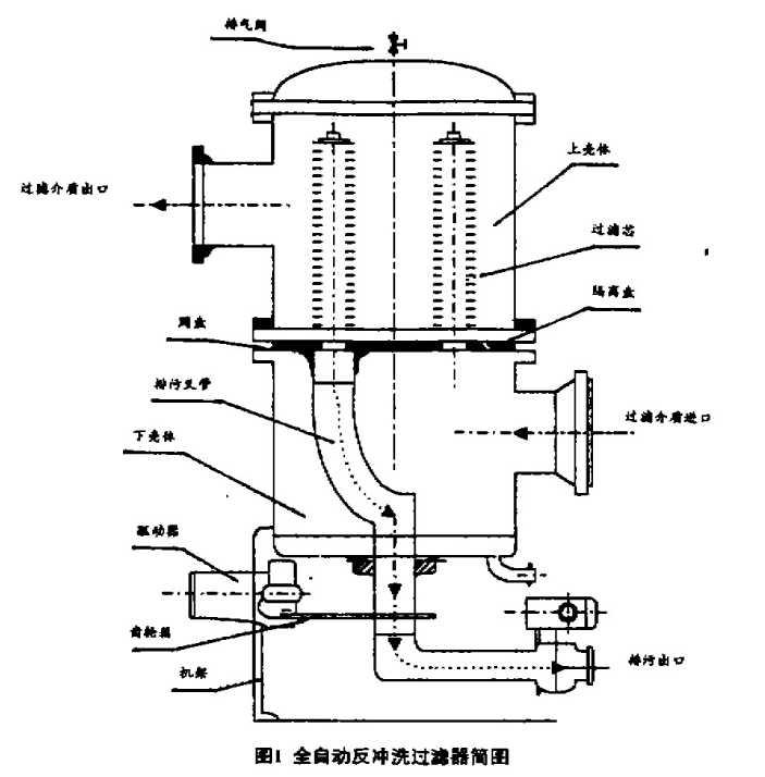 一种免维护反冲洗过滤器及其控制系统